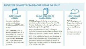 Backdating pension contributions self employed dating 3 day rule